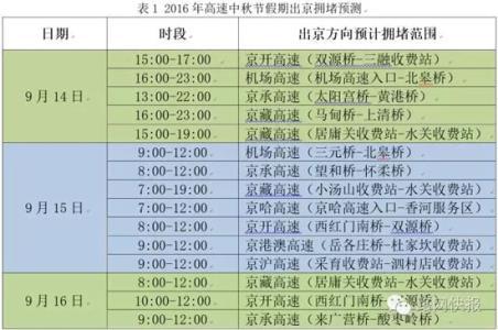 中秋小长假即将来临 北京公路网压力巨大