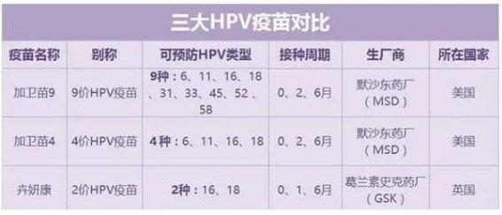 2018深度剖析:HPV疫苗、亲子鉴定、泰国试管婴儿